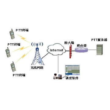 China Digital two way radio, 800MHz press to talk without
