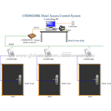 ... China RS485 Single Door Access Controller For Access Control System ...