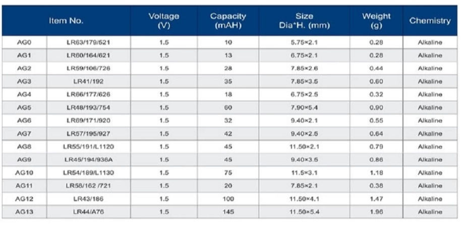 AG0 AG2 AG3 AG4 AG5 AG6 AG7 AG8 AG9 AG10 AG11 AG12 AG13 Button Cell AG Batteries