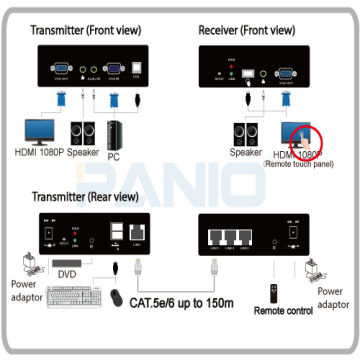1 port VGA USB KVM Extender over IP and can Chainable -PANIO