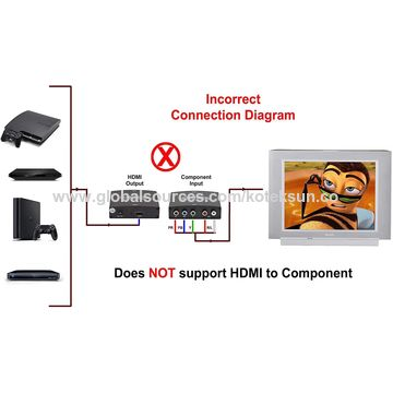 China Component YPbPr RGB to HDMI 4K Converter from Shenzhen