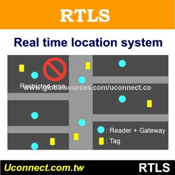BLE Active RFID Real Time Location System