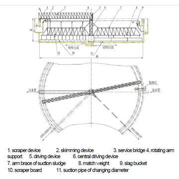 China ZXD(S)GX Centre Drive Sludge Scraper & Suction Machine (single-pipe/double-pipe)