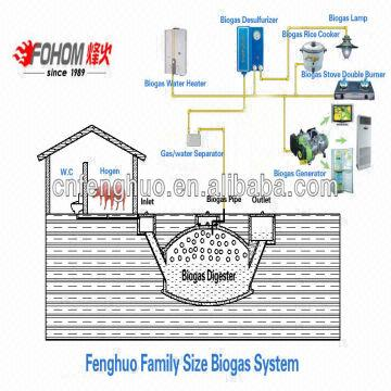 Fenghuo Biogas Equipment/chinese Biogas Plant | Global Sources